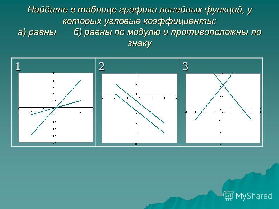 Найдите в таблице графики линейных функций, у которых угловые коэффициенты: а) равны б) равны по модулю и противоположны по знаку 123