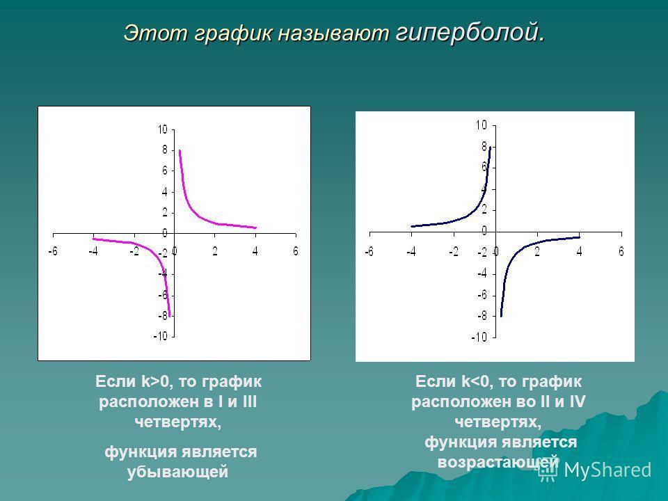 Этот график называют гиперболой. Если k>0, то график расположен в I и III четвертях, функция является убывающей Если k