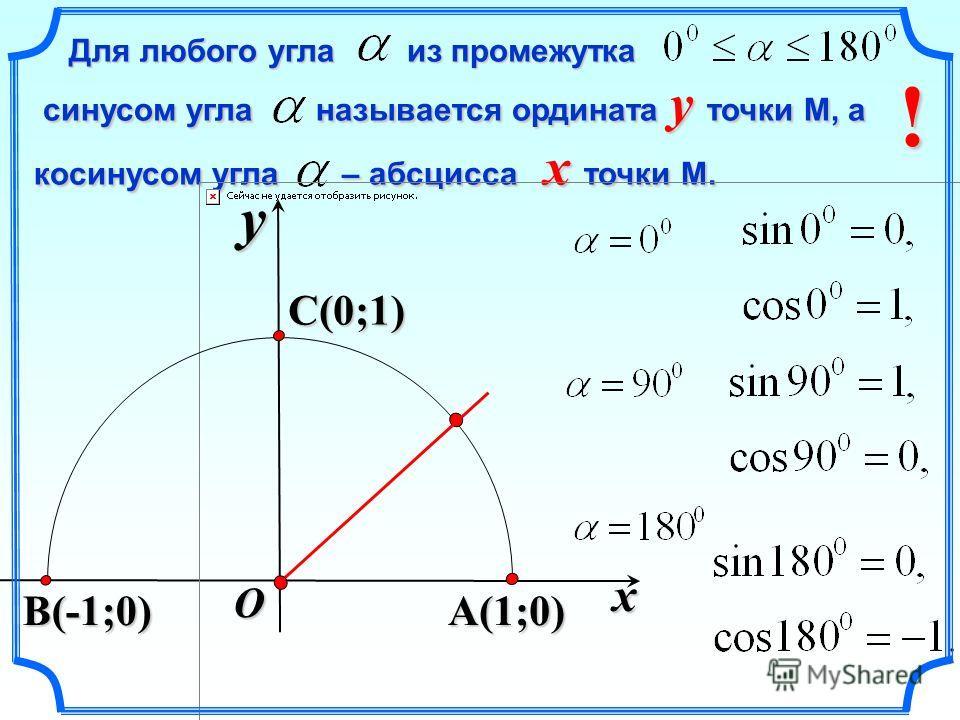 Для любого угла из промежутка Для любого угла из промежутка синусом угла называется ордината y точки М, а косинусом угла – абсцисса x точки М. синусом угла называется ордината y точки М, а косинусом угла – абсцисса x точки М. x y A(1;0) C(0;1) O B(-1