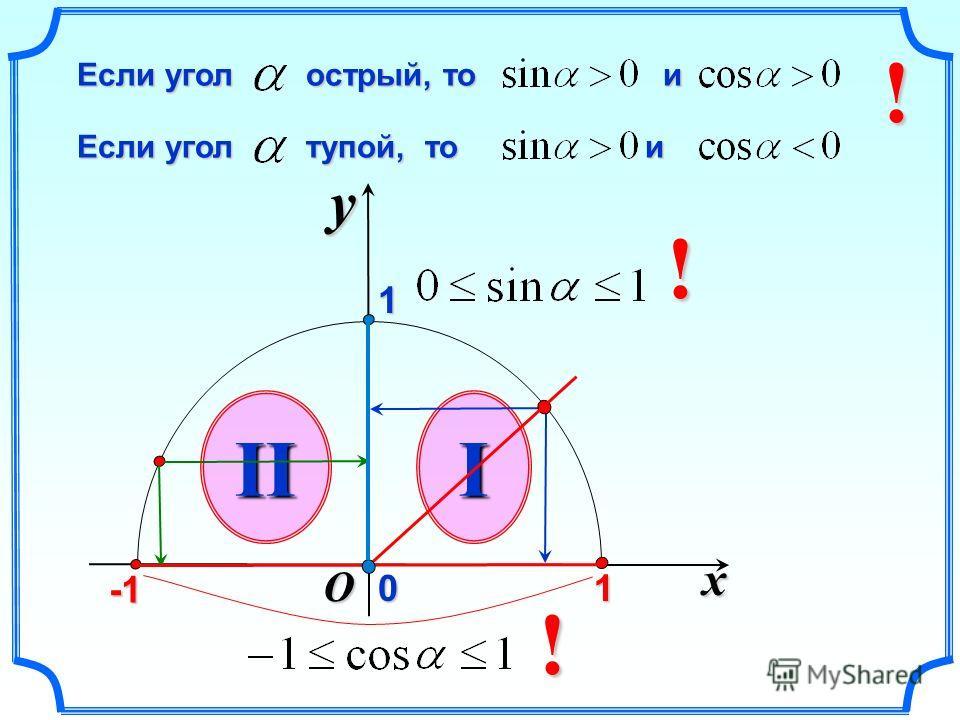 x y O Если угол тупой, то и Если угол тупой, то и Если угол острый, то и Если угол острый, то и III 1 01! ! !