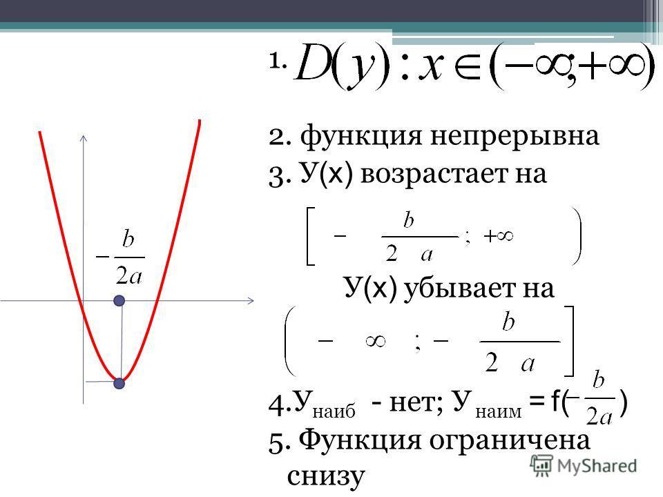1. 2. функция непрерывна 3. У (х) возрастает на У (х) убывает на 4.У наиб - нет; У наим = f( ) 5. Функция ограничена снизу