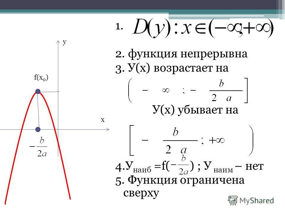 1. 2. функция непрерывна 3. У(x) возрастает на У(x) убывает на 4.У наиб =f( ) ; У наим – нет 5. Функция ограничена сверху f(x 0 ) х у