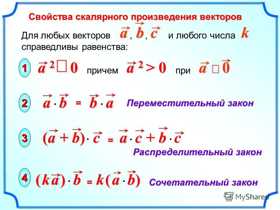 Сочетательный закон Переместительный закон Распределительный закон 1 2 3 Свойства скалярного произведения векторов Для любых векторов,, и любого числа справедливы равенства:abbkc4 a 2 0 причем при a 2 > 0 a 0 abba= (a + b) c = a c + b c ( k a )( k a