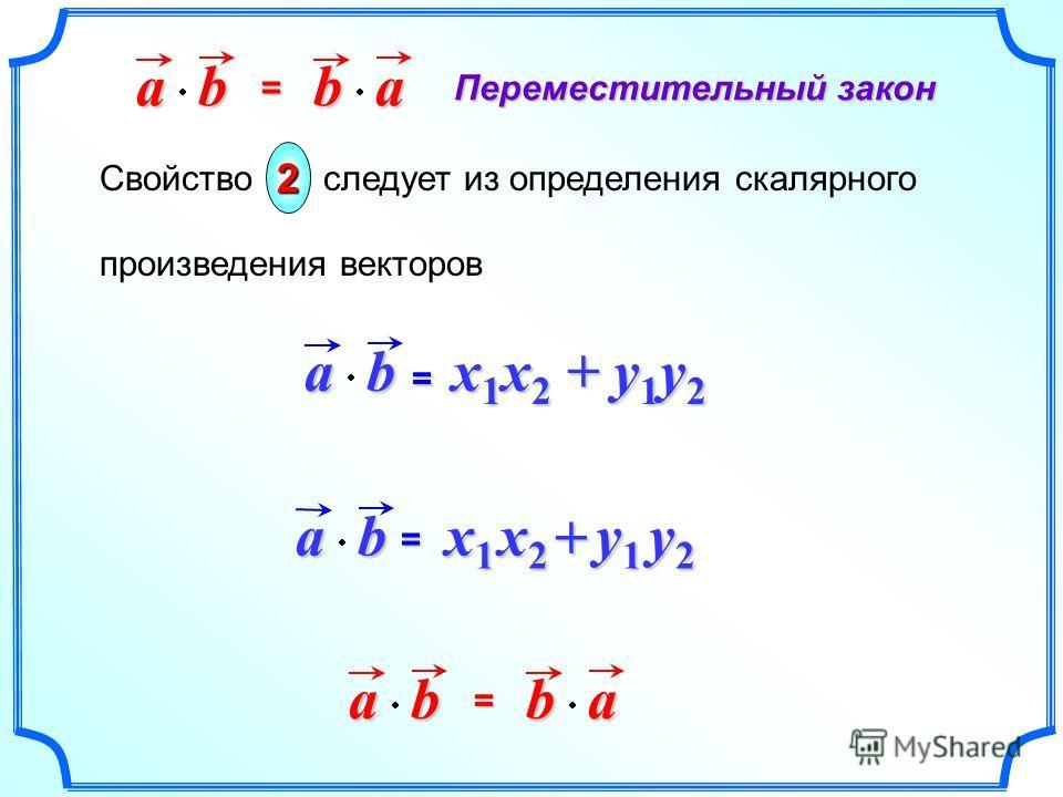 Свойство следует из определения скалярного произведения векторов 2 = x 1 x 2 + y 1 y 2 ab=ab x2x2x2x2 + x1x1x1x1 y1y1y1y1 y2y2y2y2abba= Переместительный закон abba=