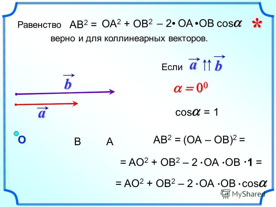 a b О АВ AB 2 =(ОА – ОВ) 2 = сos = 1 = AО 2 + ОВ 2 – 2 ОА ОВ cos = AО 2 + ОВ 2 – 2 ОА ОВ Еслиab =1 Равенство верно и для коллинеарных векторов. AB 2 = ОА 2 + ОВ 2 – 2 ОА ОВcos *