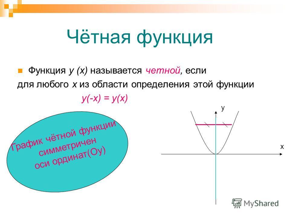 Чётная функция Функция у (х) называется четной, если для любого х из области определения этой функции у(-х) = у(х) График чётной функции симметричен оси ординат(Оy) y x