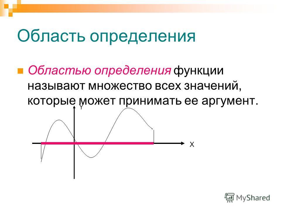 Область определения Областью определения функции называют множество всех значений, которые может принимать ее аргумент. X Y