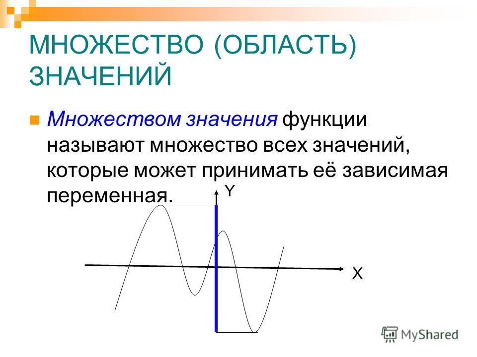 МНОЖЕСТВО (ОБЛАСТЬ) ЗНАЧЕНИЙ Множеством значения функции называют множество всех значений, которые может принимать её зависимая переменная. X Y