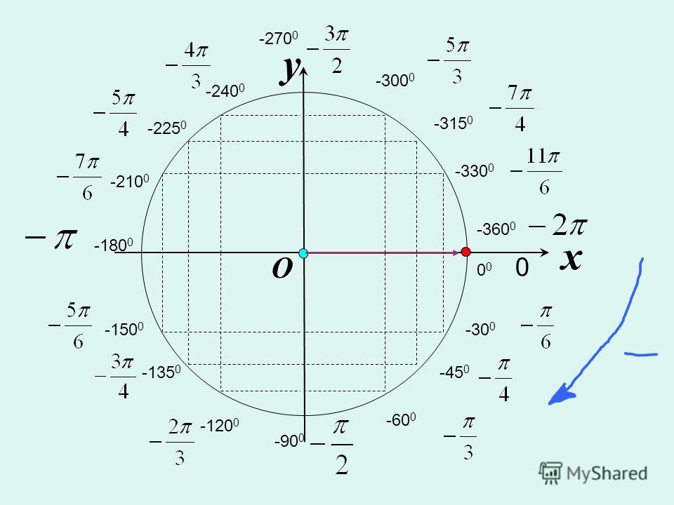 x y O 0 0 0 -30 0 -45 0 -60 0 -90 0 -120 0 -135 0 -150 0 -180 0 -210 0 -225 0 -240 0 -270 0 -300 0 -315 0 -330 0 -360 0