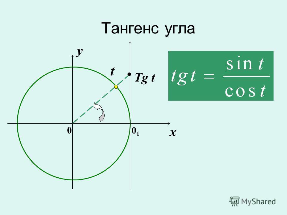 Тангенс угла 0 x y Tg t t 0101