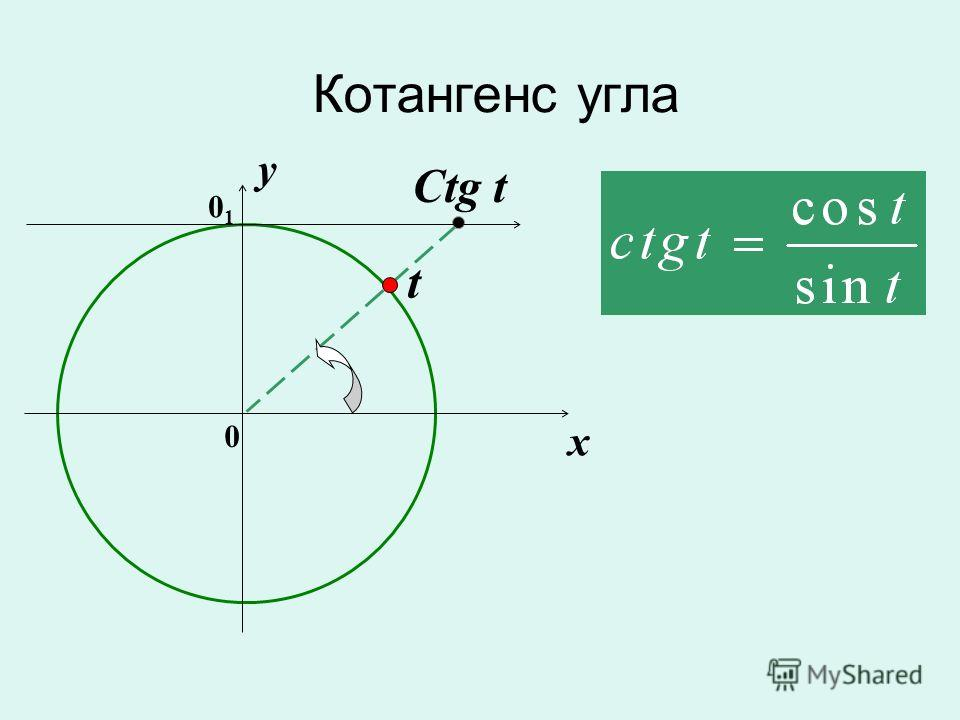 Котангенс угла 0 x y Ctg t t 0101