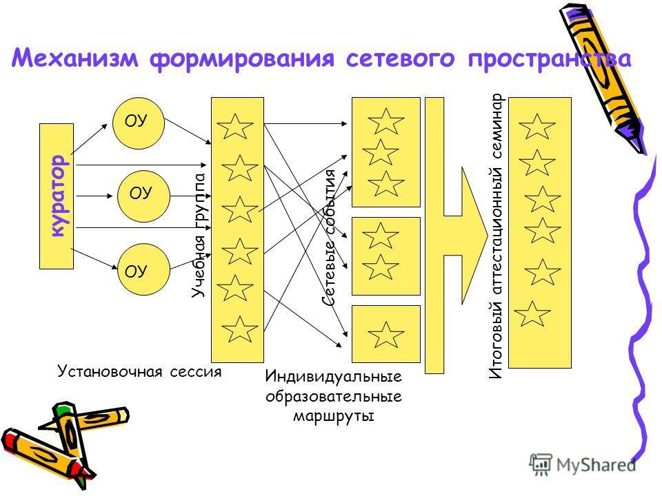 Механизм формирования сетевого пространства куратор ОУ Учебная группа Установочная сессия Сетевые события Индивидуальные образовательные маршруты Итоговый аттестационный семинар