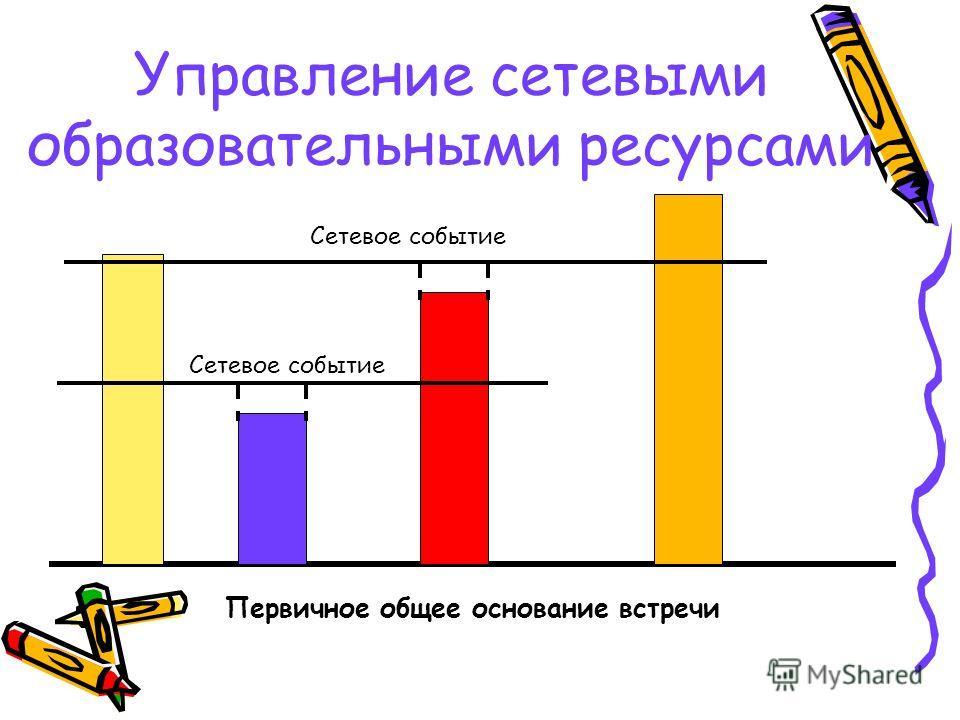 Управление сетевыми образовательными ресурсами Первичное общее основание встречи Сетевое событие
