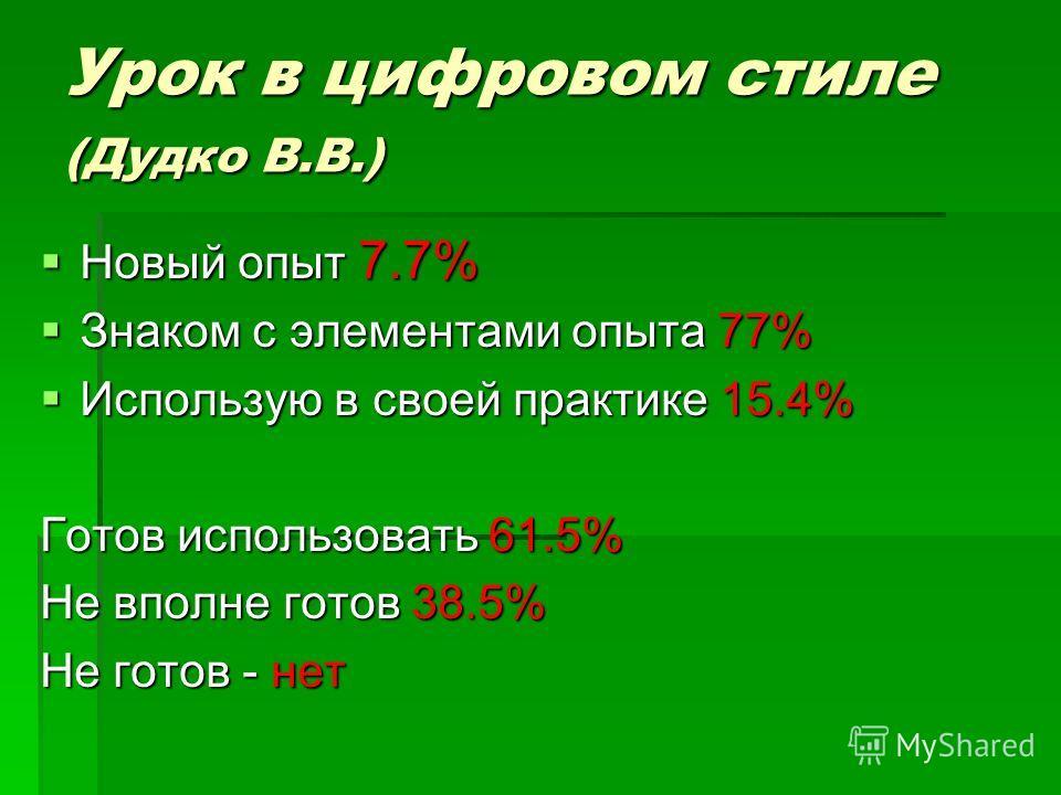 Урок в цифровом стиле (Дудко В.В.) Новый опыт 7.7% Новый опыт 7.7% Знаком с элементами опыта 77% Знаком с элементами опыта 77% Использую в своей практике 15.4% Использую в своей практике 15.4% Готов использовать 61.5% Не вполне готов 38.5% Не готов -