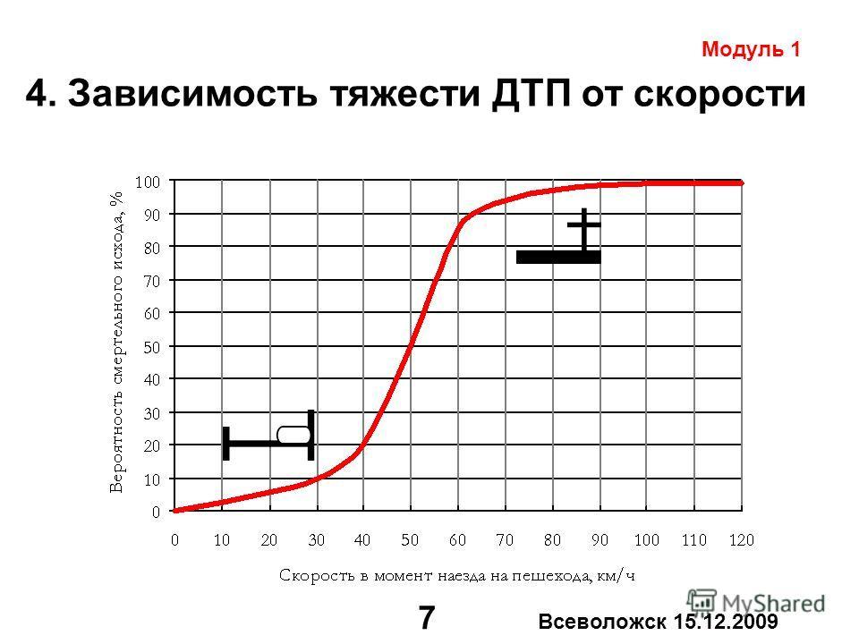 7 Всеволожск 15.12.2009 4. Зависимость тяжести ДТП от скорости Модуль 1