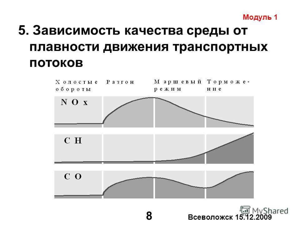 8 Всеволожск 15.12.2009 5. Зависимость качества среды от плавности движения транспортных потоков Модуль 1