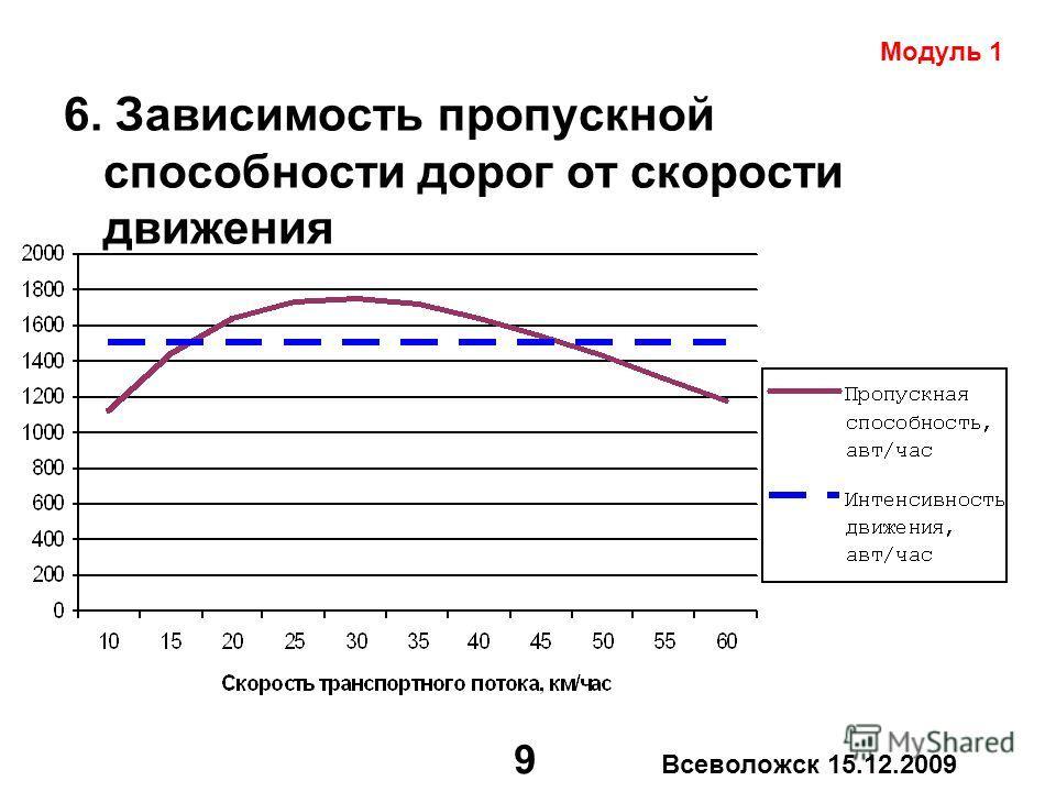 9 Всеволожск 15.12.2009 6. Зависимость пропускной способности дорог от скорости движения Модуль 1