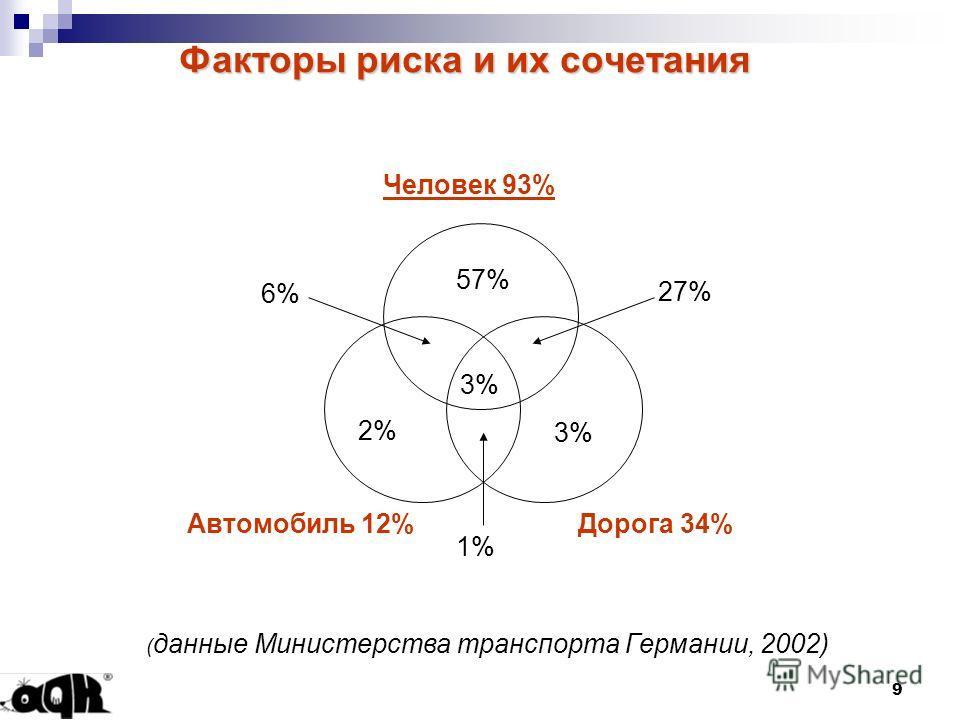 9 Факторы риска и их сочетания Дорога 34% 57% 3% 2% 3% 27% 6% 1% Человек 93% Автомобиль 12% ( данные Министерства транспорта Германии, 2002)