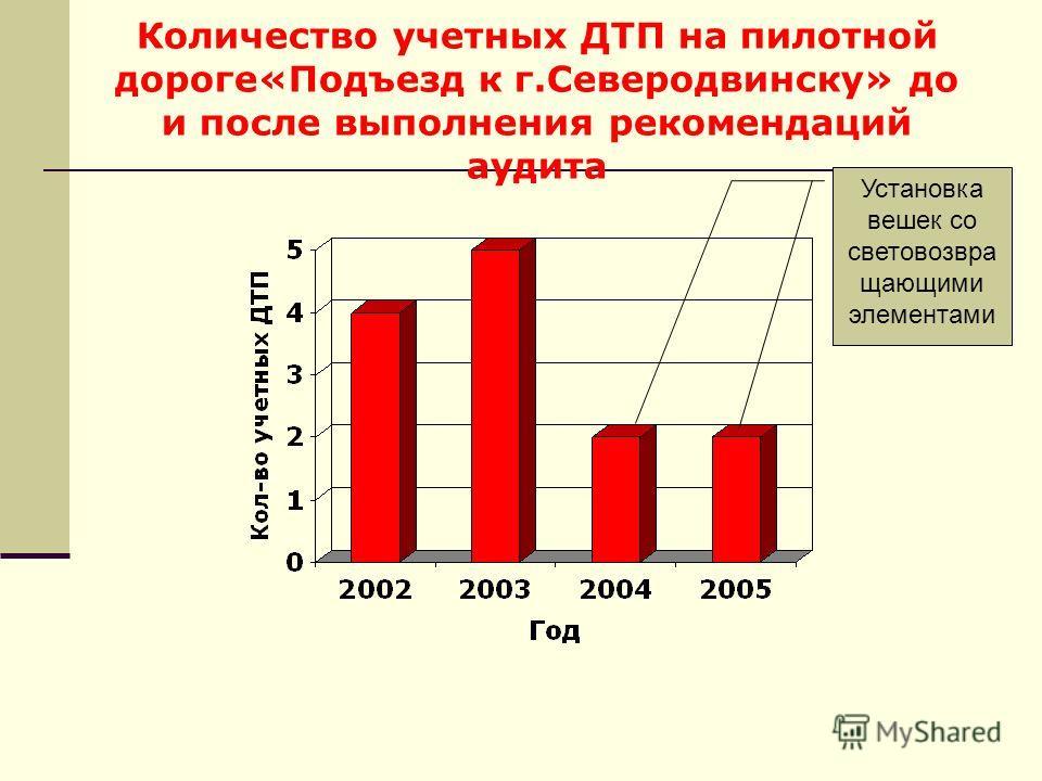 Количество учетных ДТП на пилотной дороге«Подъезд к г.Северодвинску» до и после выполнения рекомендаций аудита Установка вешек со световозвра щающими элементами
