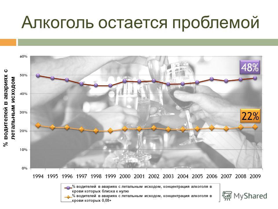 Алкоголь остается проблемой % водителей в авариях с летальным исходом % водителей в авариях с летальным исходом, концентрация алкоголя в крови которых близка к нулю % водителей в авариях с летальным исходом, концентрация алкоголя в крови которых 0,08