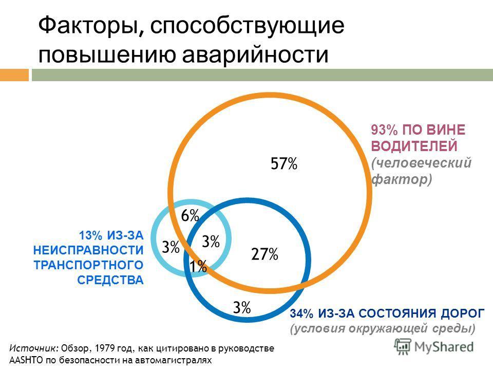 Источник: Обзор, 1979 год, как цитировано в руководстве AASHTO по безопасности на автомагистралях 13% ИЗ-ЗА НЕИСПРАВНОСТИ ТРАНСПОРТНОГО СРЕДСТВА 93% ПО ВИНЕ ВОДИТЕЛЕЙ (человеческий фактор) 34% ИЗ-ЗА СОСТОЯНИЯ ДОРОГ (условия окружающей среды) 57% 27%