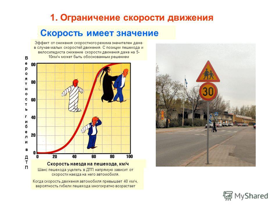 1. Ограничение скорости движения Скорость имеет значение Эффект от снижения скоростного режима значителен даже в случае малых скоростей движения. С позиции пешехода и велосипедиста снижение скорости движения даже на 5- 10км/ч может быть обоснованным