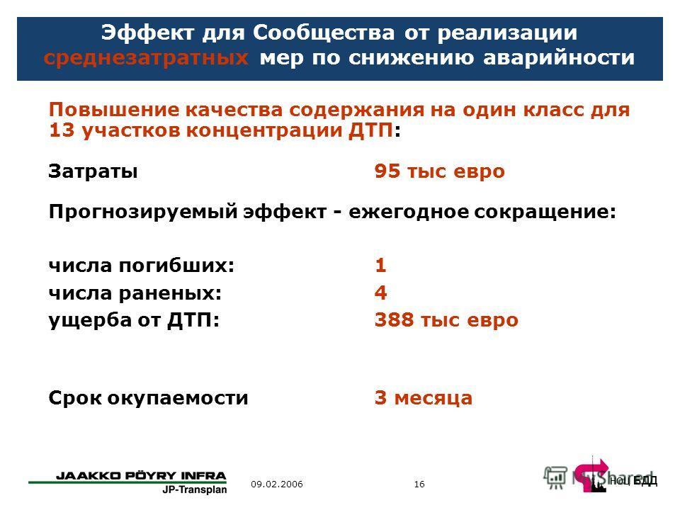 НОЦ БДД 1609.02.2006 Эффект для Сообщества от реализации среднезатратных мер по снижению аварийности Повышение качества содержания на один класс для 13 участков концентрации ДТП: Затраты 95 тыс евро Прогнозируемый эффект - ежегодное сокращение: числа