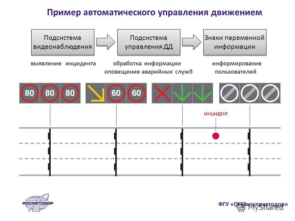Пример автоматического управления движением Подсистема видеонаблюдения Подсистема управления ДД Знаки переменной информации выявление инцидента обработка информации информирование оповещение аварийных служб пользователей