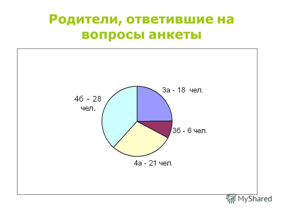 Родители, ответившие на вопросы анкеты