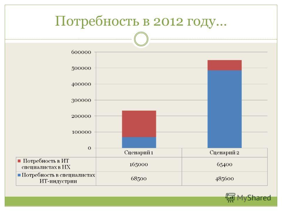 Потребность в 2012 году…