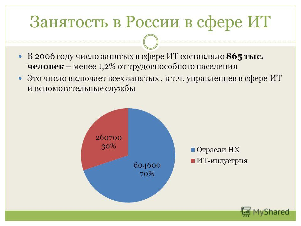Занятость в России в сфере ИТ В 2006 году число занятых в сфере ИТ составляло 865 тыс. человек – менее 1,2% от трудоспособного населения Это число включает всех занятых, в т.ч. управленцев в сфере ИТ и вспомогательные службы