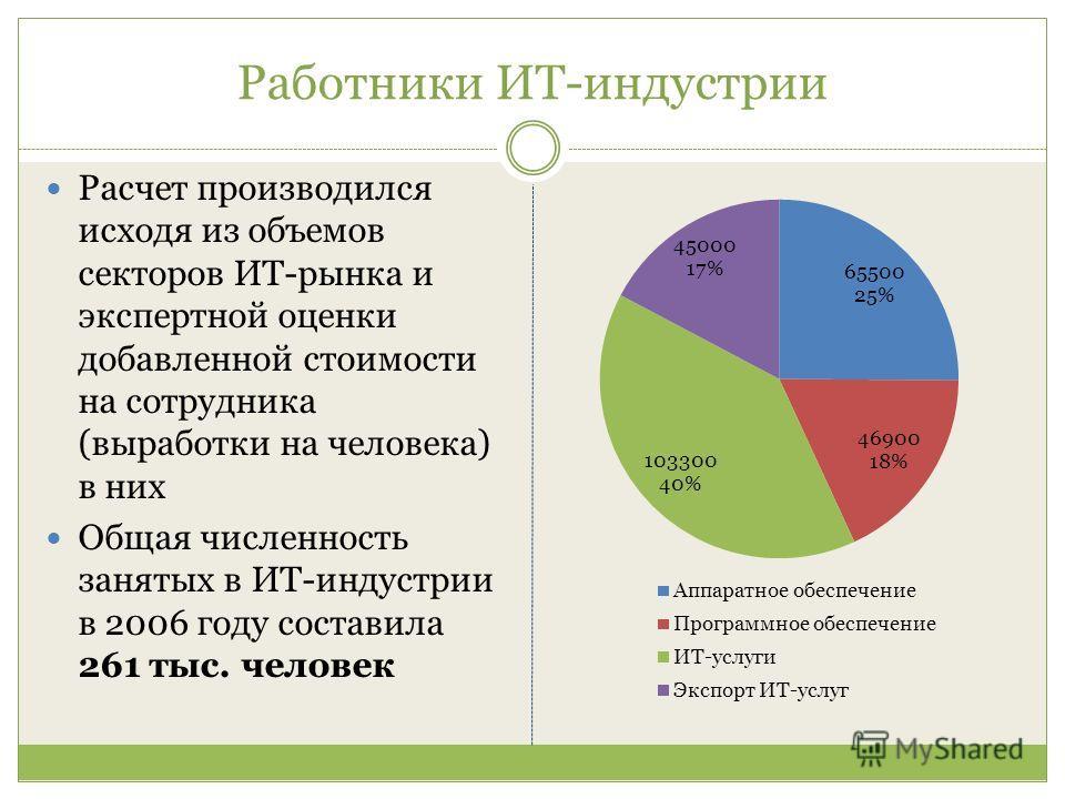 Работники ИТ-индустрии Расчет производился исходя из объемов секторов ИТ-рынка и экспертной оценки добавленной стоимости на сотрудника (выработки на человека) в них Общая численность занятых в ИТ-индустрии в 2006 году составила 261 тыс. человек
