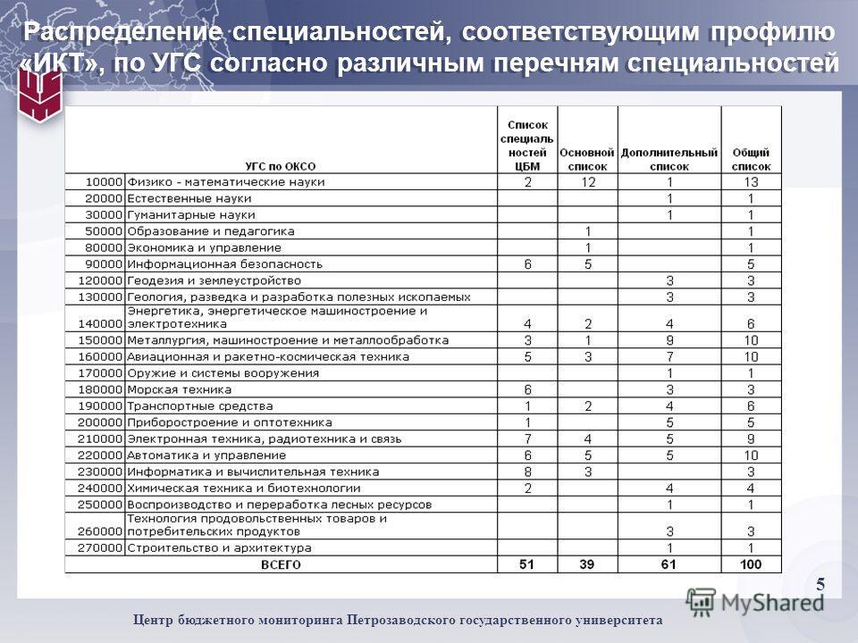 5 Центр бюджетного мониторинга Петрозаводского государственного университета Распределение специальностей, соответствующим профилю «ИКТ», по УГС согласно различным перечням специальностей
