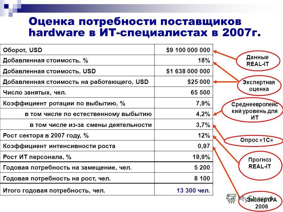 Оценка потребности поставщиков hardware в ИТ-специалистах в 2007г. Экспертная оценка Прогноз REAL-IT Данные REAL-IT Оборот, USD$9 100 000 000 Добавленная стоимость, %18% Добавленная стоимость, USD$1 638 000 000 Добавленная стоимость на работающего, U