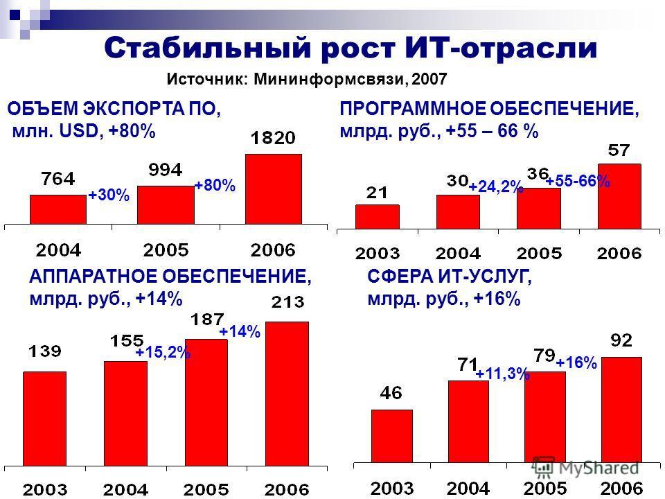 ОБЪЕМ ЭКСПОРТА ПО, млн. USD, +80% Стабильный рост ИТ-отрасли АППАРАТНОЕ ОБЕСПЕЧЕНИЕ, млрд. руб., +14% ПРОГРАММНОЕ ОБЕСПЕЧЕНИЕ, млрд. руб., +55 – 66 % СФЕРА ИТ-УСЛУГ, млрд. руб., +16% Источник: Мининформсвязи, 2007 +30% +80% +15,2% +14% +24,2% +55-66%
