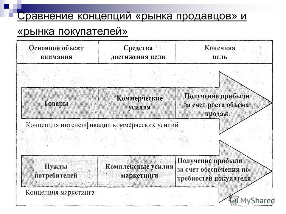 Сравнение концепций «рынка продавцов» и «рынка покупателей»