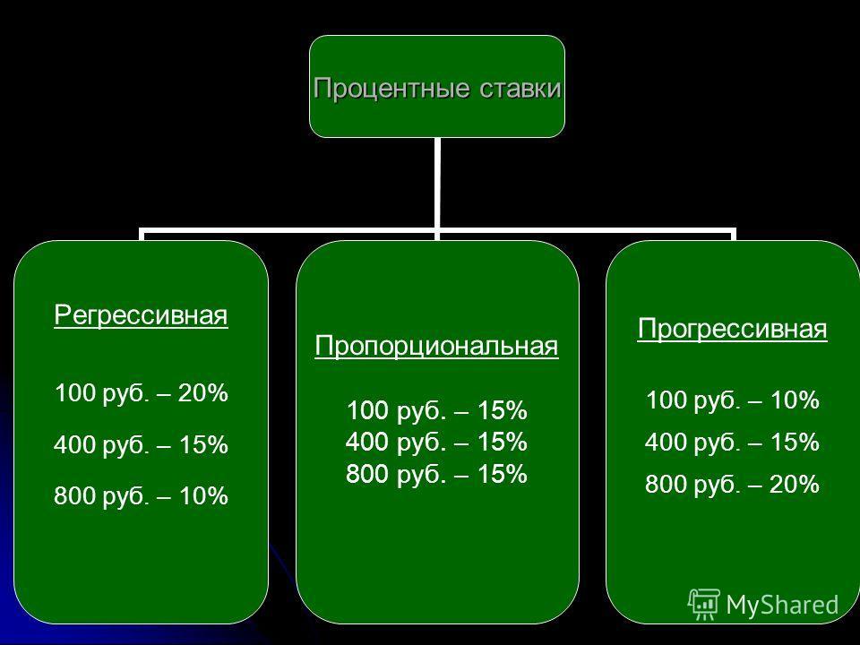 Процентные ставки Регрессивная 100 руб. – 20% 400 руб. – 15% 800 руб. – 10% Пропорциональная 100 руб. – 15% 400 руб. – 15% 800 руб. – 15% Прогрессивная 100 руб. – 10% 400 руб. – 15% 800 руб. – 20%