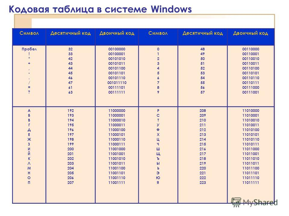 Кодовая таблица в системе Windows СимволДесятичный кодДвоичный кодСимволДесятичный кодДвоичный код Пробел ! * +, -. / = ? 32 33 42 43 44 45 46 47 61 63 00100000 00100001 00101010 00101011 00101100 00101101 00101110 001011110 00111101 00111111 0123456