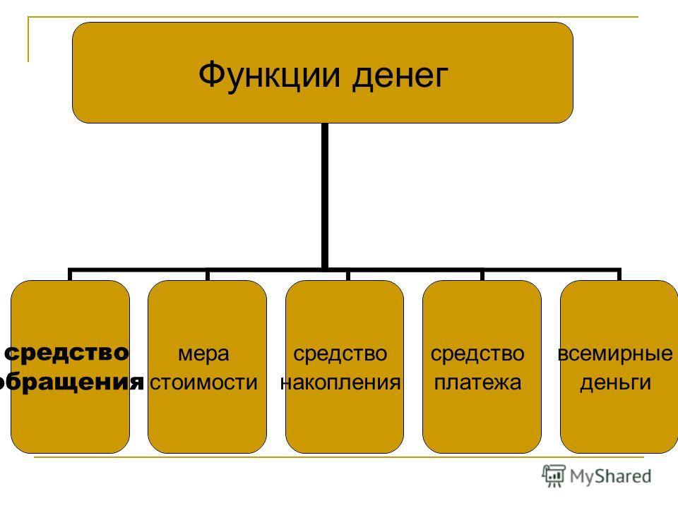Функции денег средство обращения мера стоимости средство накопления средство платежа всемирные деньги