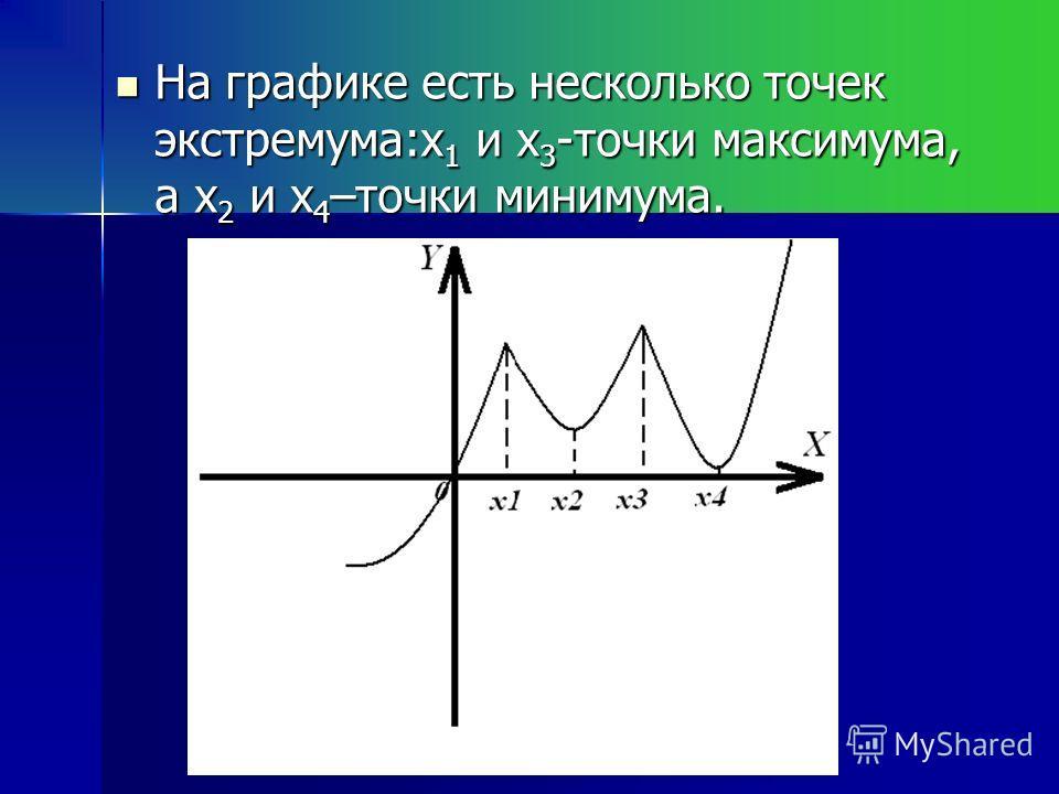 На графике есть несколько точек экстремума:x 1 и x 3 -точки максимума, а x 2 и x 4 –точки минимума. На графике есть несколько точек экстремума:x 1 и x 3 -точки максимума, а x 2 и x 4 –точки минимума.