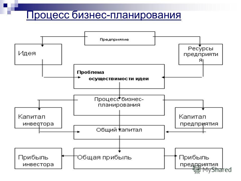 Организации бизнес-план структура шпаргалка цель развития
