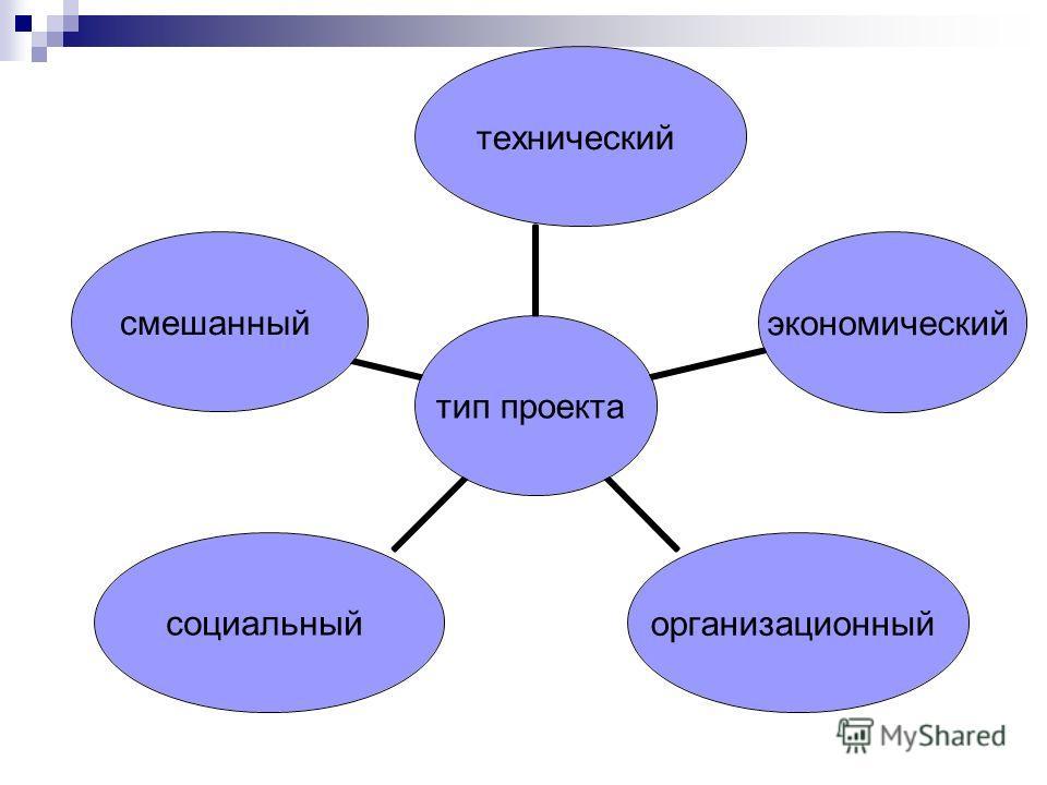 тип проекта техническийэкономическийорганизационныйсоциальныйсмешанный