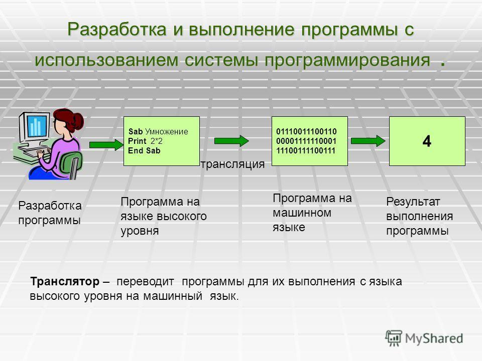 Разработка и выполнение программы с использованием системы программирования. Разработка программы Sab Умножение Print 2*2 End Sab Программа на языке высокого уровня 01110011100110 00001111110001 11100111100111 Программа на машинном языке 4 Результат
