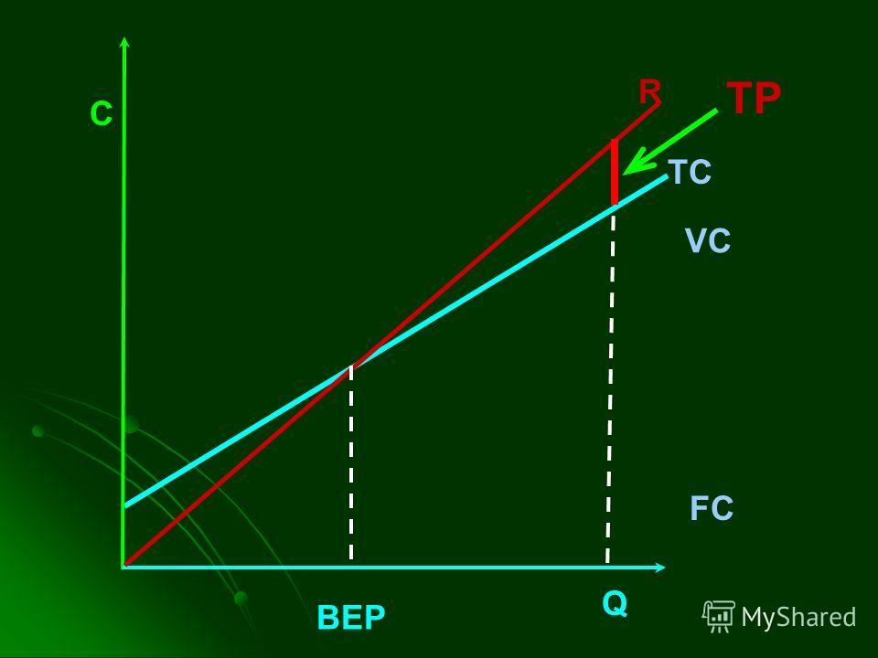 C TC VC FC Q R TP BEP