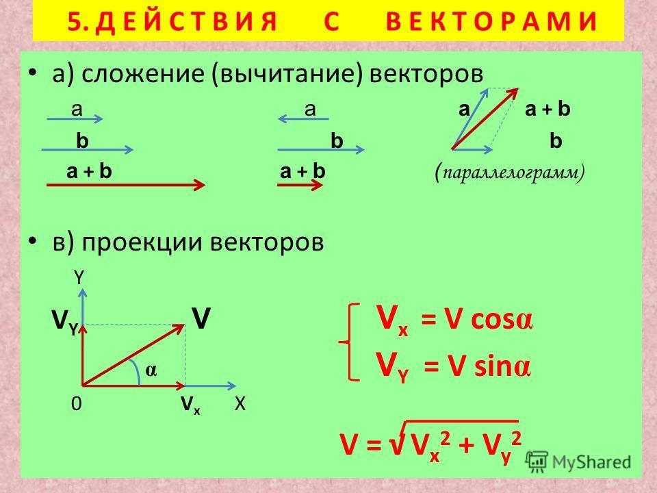 5. Д Е Й С Т В И Я С В Е К Т О Р А М И а) сложение (вычитание) векторов а а а а + b b b b а + b a + b ( параллелограмм) в) проекции векторов Y V Y V V x = V cos α α V Y = V sin α 0 V x X V = V x 2 + V y 2