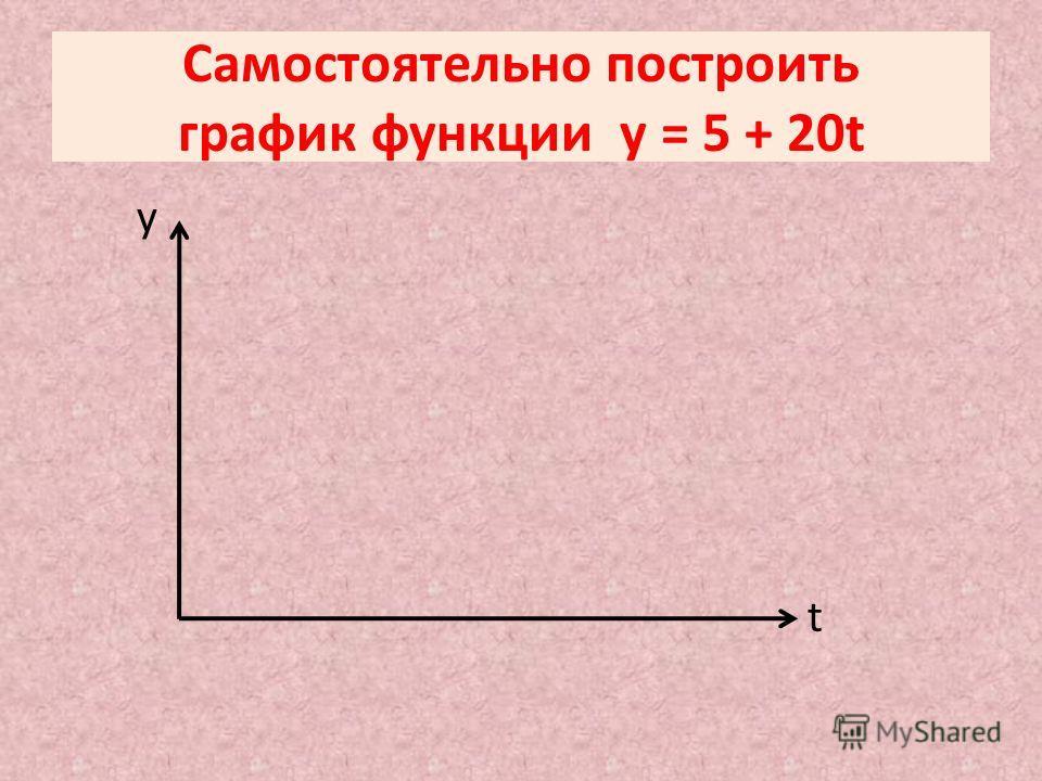 Самостоятельно построить график функции y = 5 + 20t y t