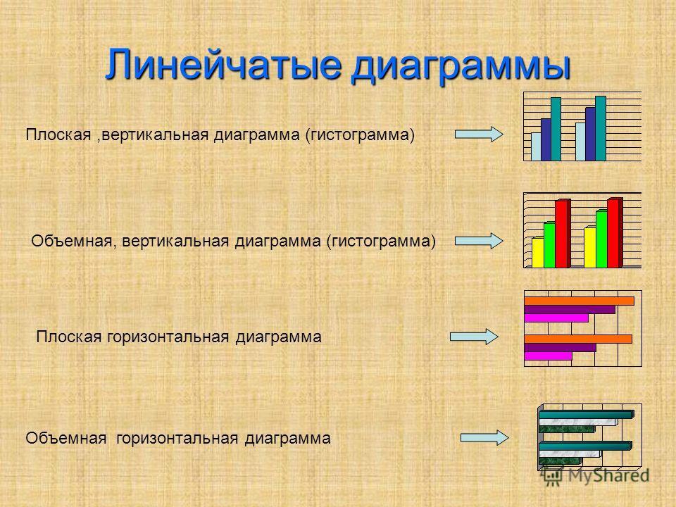 Линейчатые диаграммы Плоская,вертикальная диаграмма (гистограмма) Объемная, вертикальная диаграмма (гистограмма) Плоская горизонтальная диаграмма Объемная горизонтальная диаграмма