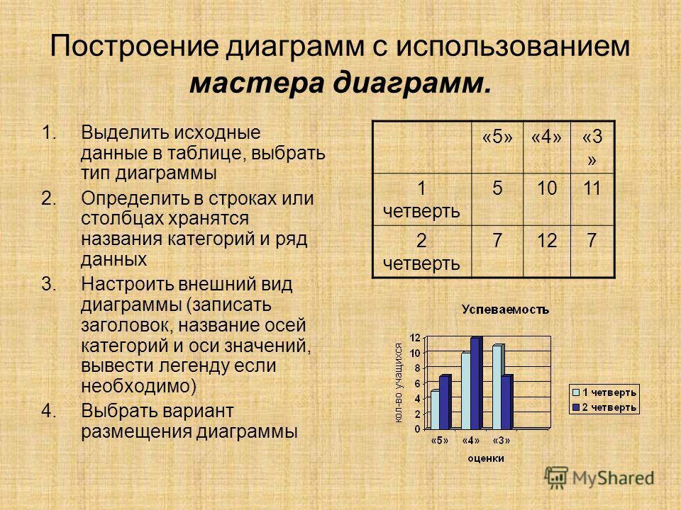 Построение диаграмм с использованием мастера диаграмм. 1.Выделить исходные данные в таблице, выбрать тип диаграммы 2.Определить в строках или столбцах хранятся названия категорий и ряд данных 3.Настроить внешний вид диаграммы (записать заголовок, наз