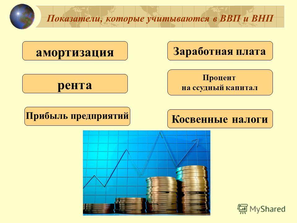 Показатели, которые учитываются в ВВП и ВНП амортизация Косвенные налоги Прибыль предприятий Процент на ссудный капитал рента Заработная плата