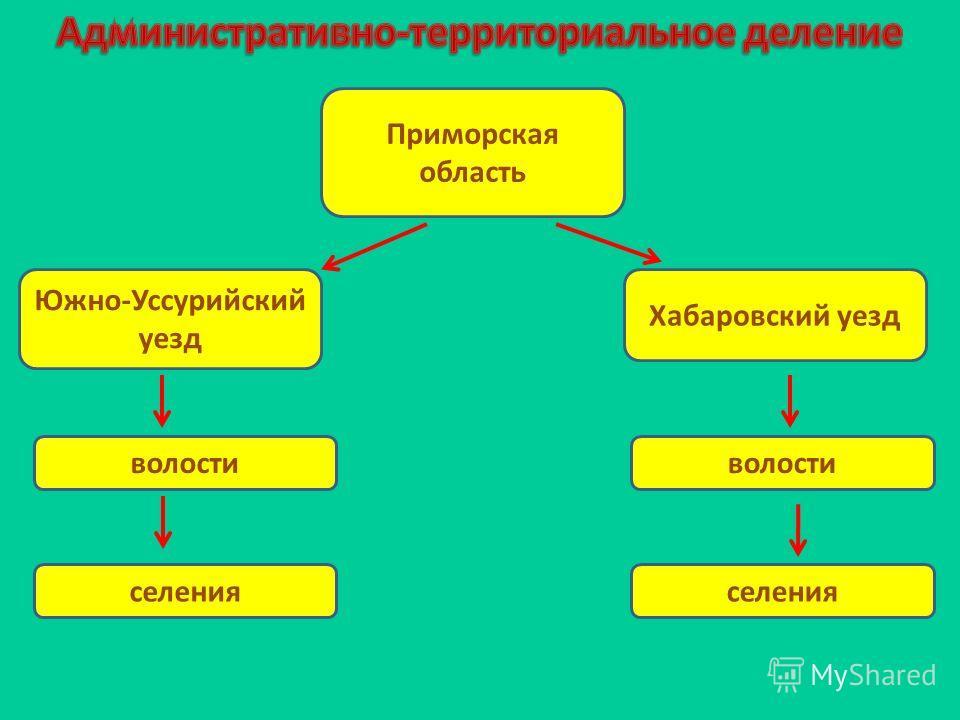 Приморская область Хабаровский уезд Южно-Уссурийский уезд волости селения